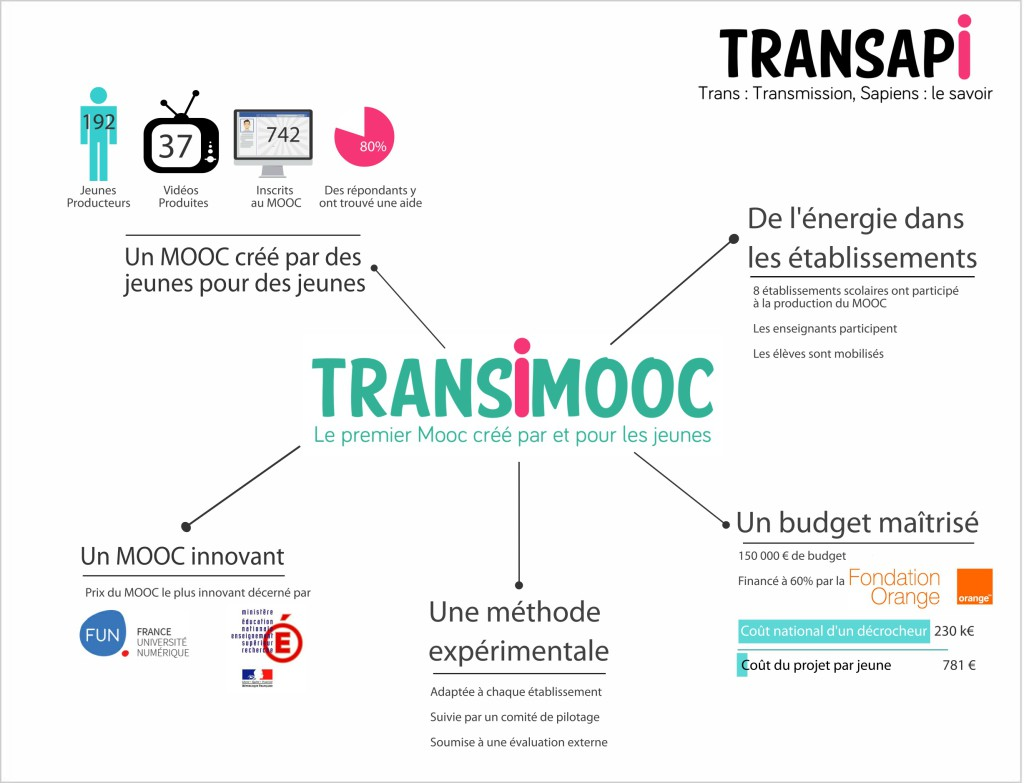 Transimooc évaluation